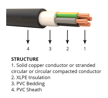 <strong>N2XY,N2XY-J,N2XY-O 0.6/1kv Cu / XLPE / PVC Power and Control Cable, Flame Retardant</strong>