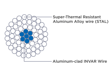 <strong>Super Thermal Alloy Conductor Invar Reinforced (STACIR)</strong>
