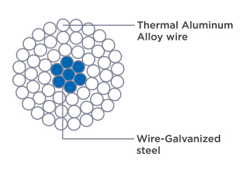 Thermal-resistant Aluminium-alloy Conductor TACSR (/ AW)